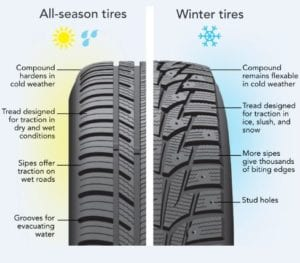 Beck's Auto Center explains tire tread of all season and winter tires