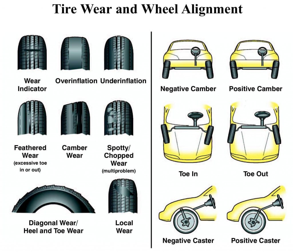 Diagram displaying tire wear and wheel alignment